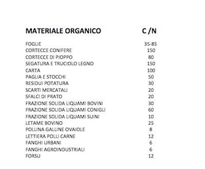 Rapporto C/N di alcune matrici organiche