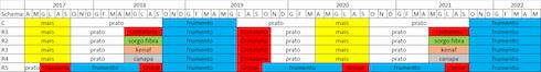 Schemi di rotazione previsti nell'ambito del progetto Becool