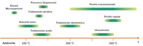 Riassunto delle tecnologie di liquefazione della biomassa esistenti