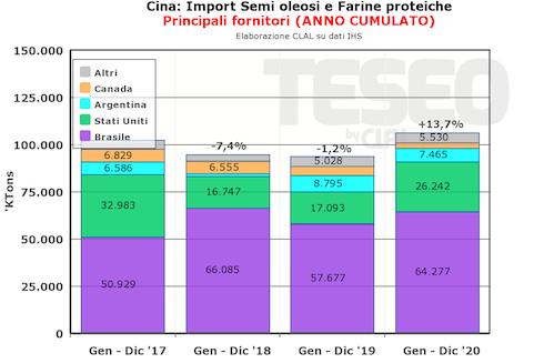 Grafico: Cina, import semi oleosi e ferine proteiche