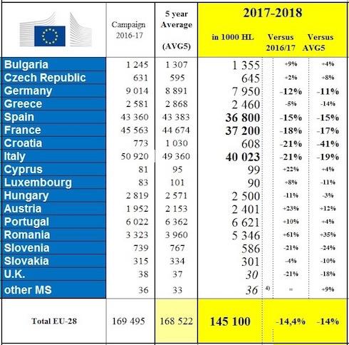 Tabella produzione di vino nell'Unione europea