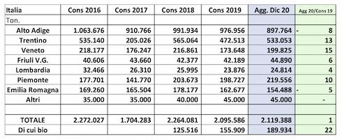 Tabella: mercato mele 2020-2021