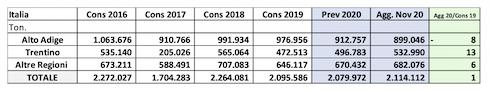 Tabella: Situazione del mercato 2020-2021