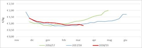 Arance tarocco: andamento dei prezzi 2017-2019