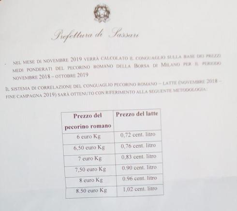 Il sistema di correlazione tra il prezzo del latte ovino sardo alla stalla e il prezzo del Pecorino romano
