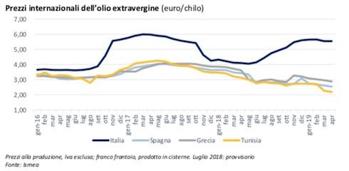 Andamento dei prezzi internazionali dell'olio extravergine di oliva