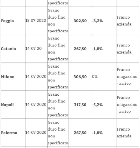 Tabella prezzi grano 23 luglio 2020