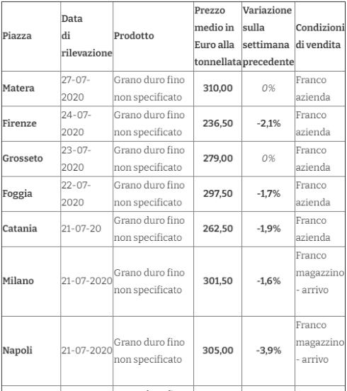 Tabella prezzi grano 30 luglio 2020
