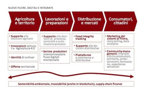 Nuove filiere, digitali e integrate