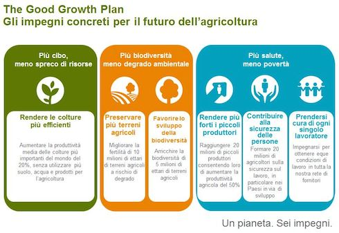 6 pilastri di The Good Growth Plan