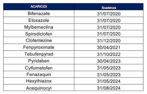 Acaricidi - prossime scadenze