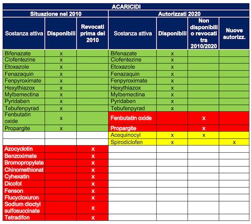 Situazione 2010 e 2020 acaricidi