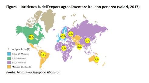 Incidenza % dell'export agroalimentare italiano per area