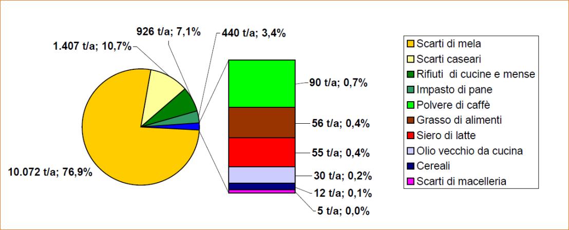 Grafico scarti dell'industria alimentare in Alto Adige