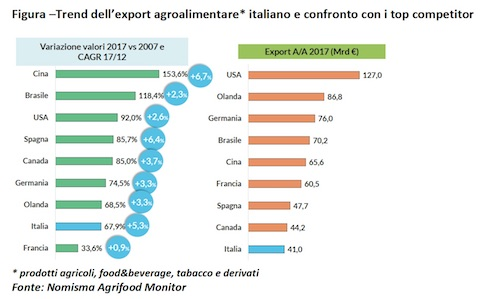 Grafico trend export agroalimentare