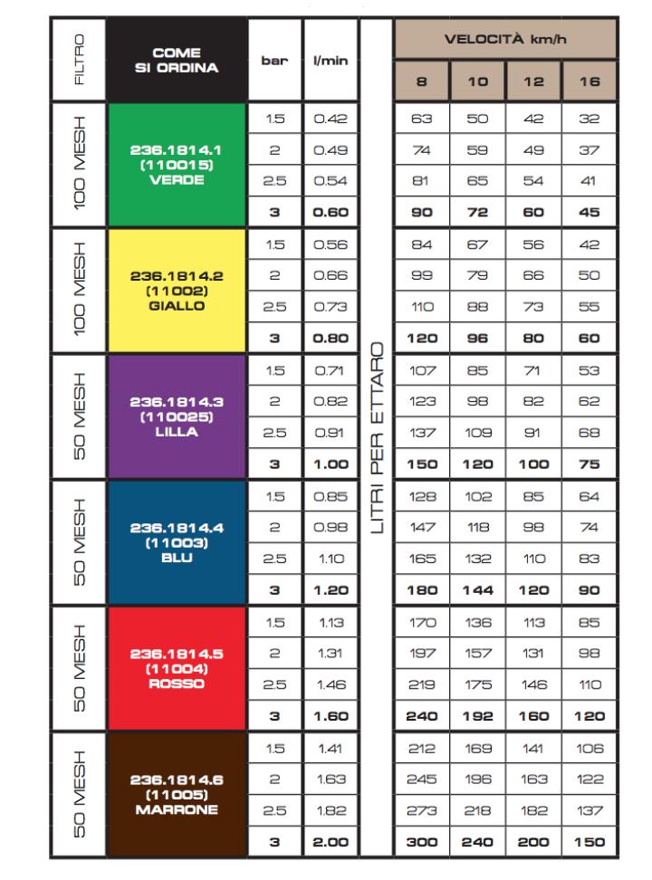 La tabella relativa all'ugelloAlbuz CVI 110°