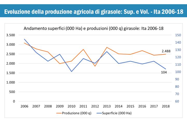 Grafico evoluzione della produzione agricola di girasole