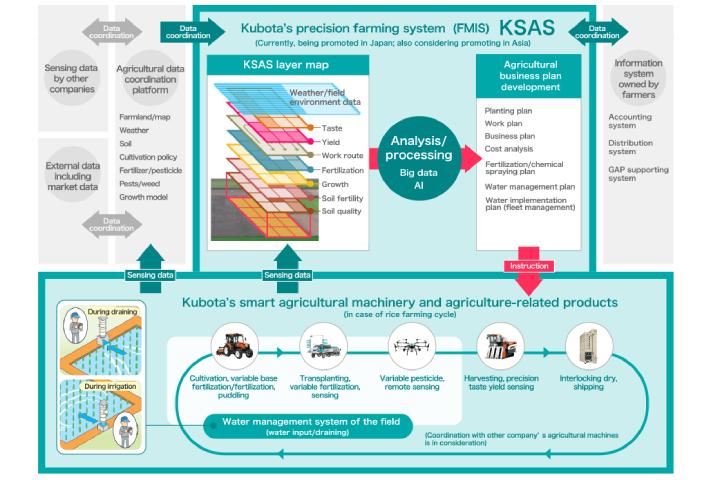 Kubota con Kubota Smart Agri System