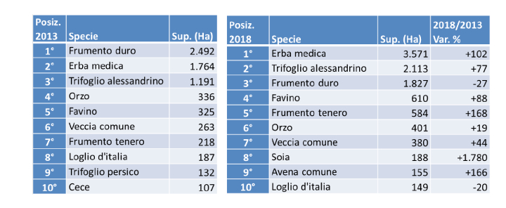 Tabella: Moltiplicazione sementi biologiche: confronto tra le principali colture, Italia 2013 e 2018