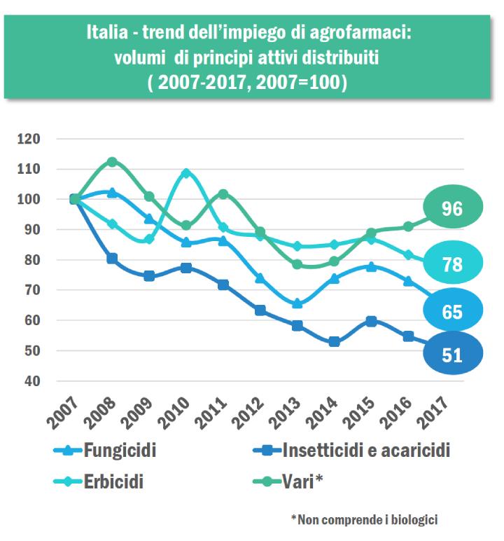 Italia - trend dell'impiego di agrofarmaci