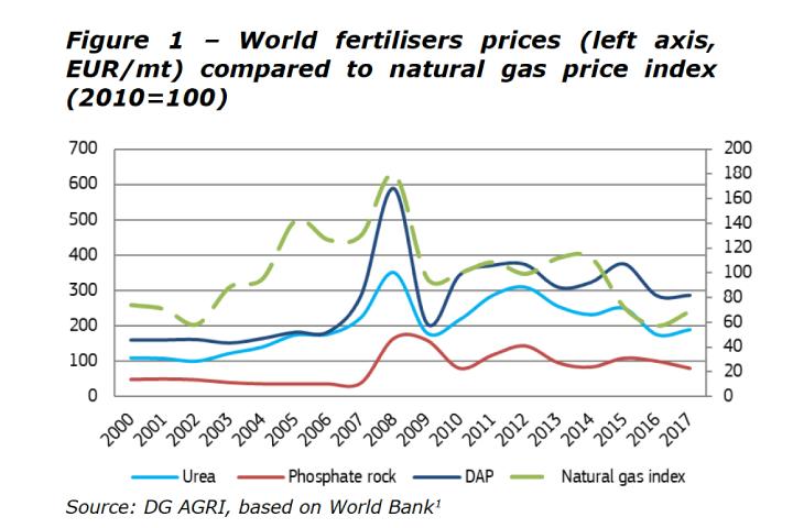 Prezzo dei fertilizzanti e del gas metano a confronto