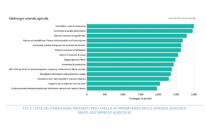 Grafico lista dei fabbisogni ordinati per livello di importanza delle aziende agricole