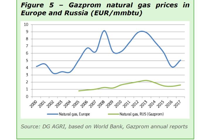 Il prezzo del gas fatto dall'azienda di stato russa Gazprom in Europa e Russia