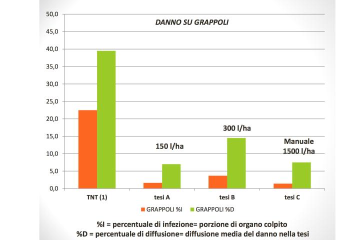 Grafico dei danni su grappoli