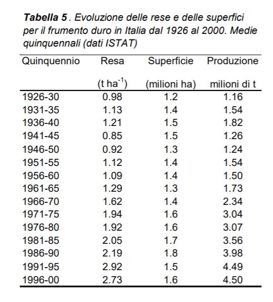 Tabella: Evoluzione delle rese e delle superfici per il frumento duro in Italia dal 1926 al 2000