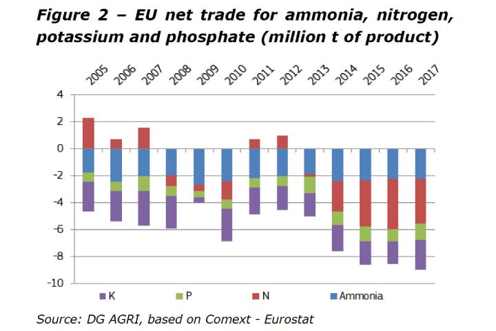 Il bilancio tra import ed export di fertilizzanti dell'Ue