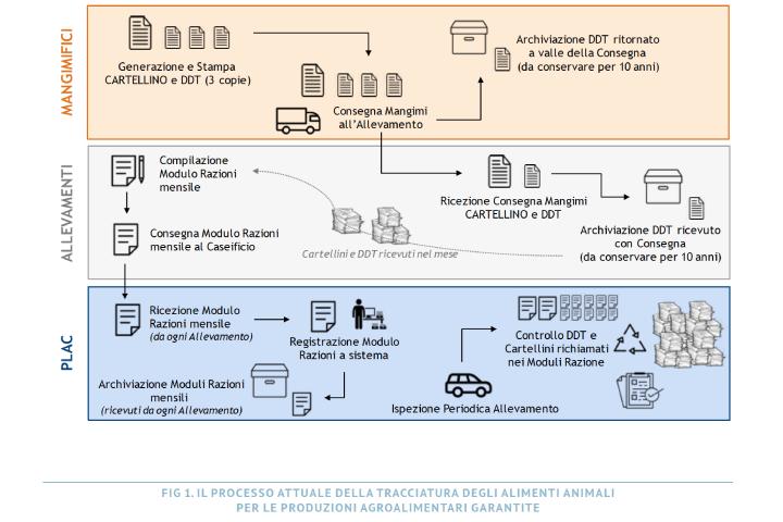 Il processo attuale della tracciatura degli alimenti animali per le produzioni agroalimentari garantite