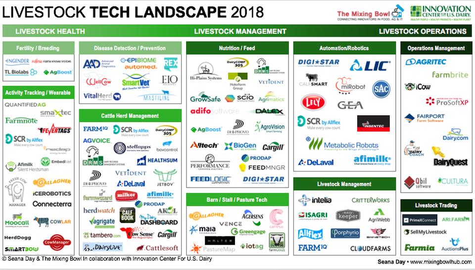 Livestock Tech Landscape 2018