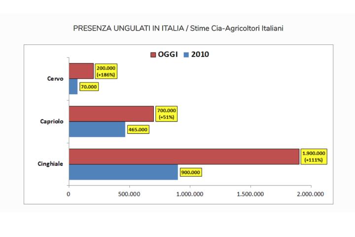 Grafico sulla presenza di ungulati in Italia - stime Cia
