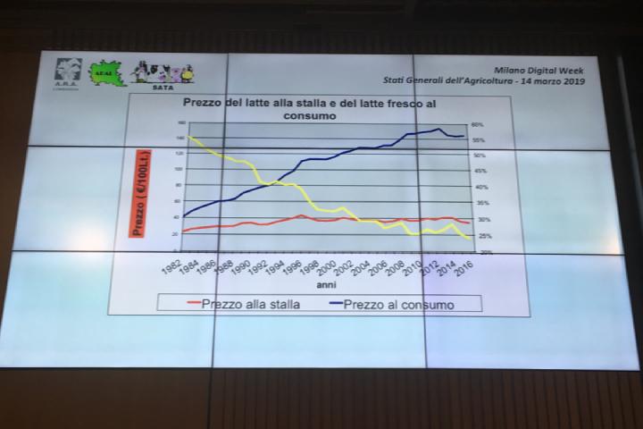 Grafico sul prezzo del latte