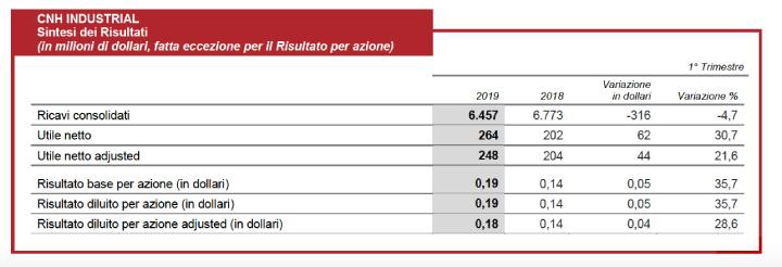 Sintesi dei risultati del Gruppo CNH Industrial nel primo trimestre 2019