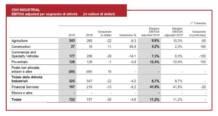 I risultati del Gruppo CNH Industrial per segmento di attività