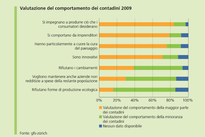 Grafico valutazione del comportamento dei contadini 2009