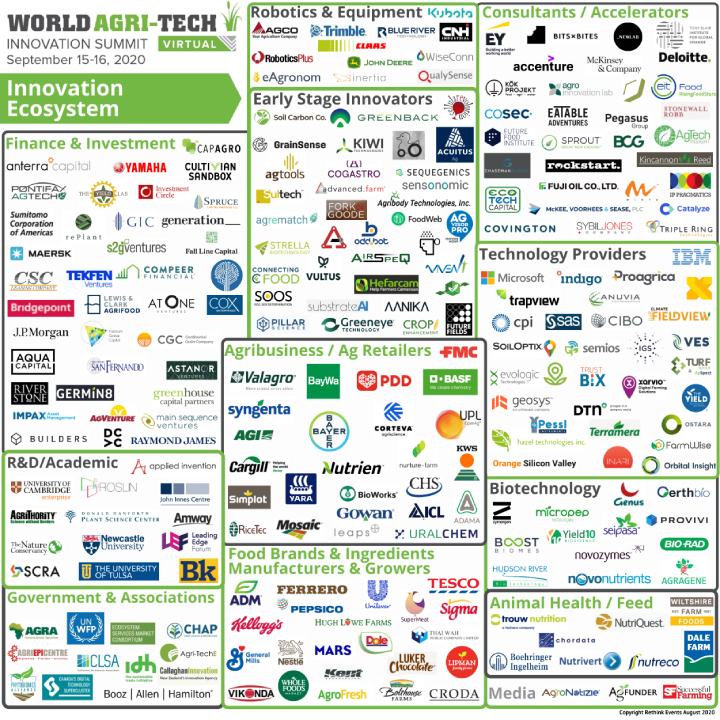 L'ecosistema che ruota attorno al World Agri-Tech