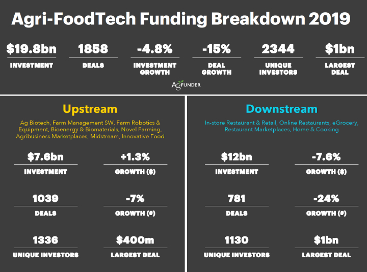 Agri-FoodTech funding breakdown 2019