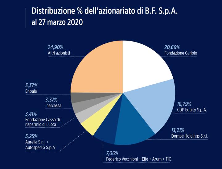 Distribuzione % dell'azionariato di BF al 27 marzo 2020