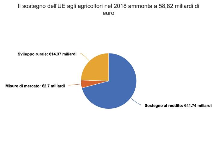 Grafico: Il sostegno dell'Ue agli agricoltori nel 2018