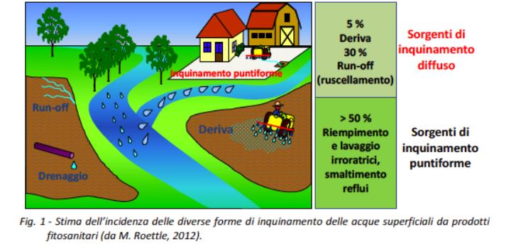 Stima dell'incidenza delle diverse forme di inquinamento delle acque superficiali da prodotti fitosanitari