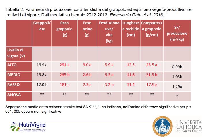 La tabella mostra come cambia il potenziale produttivo a seconda della vigoria della vite