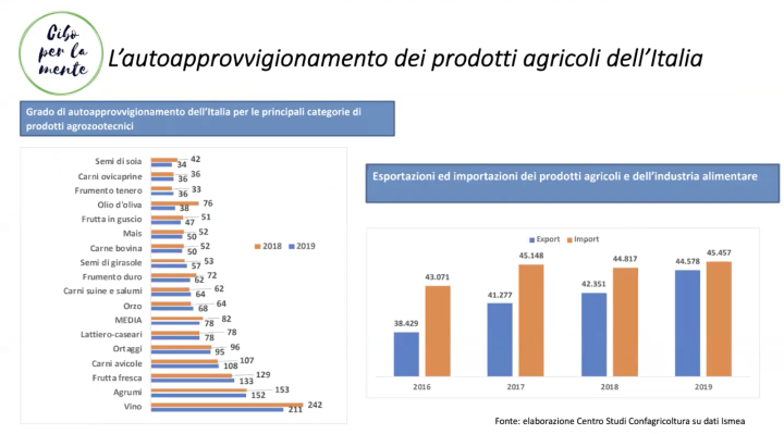 Grafico: L'autoapprovvigionamento dei prodotti agricoli dell'Italia