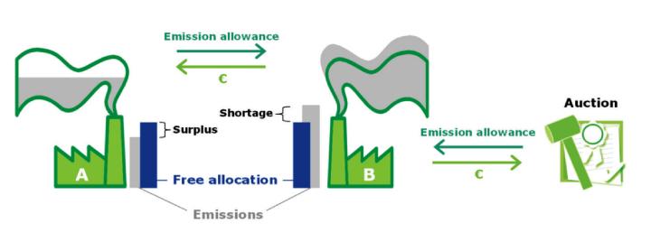 Schema delle emissioni