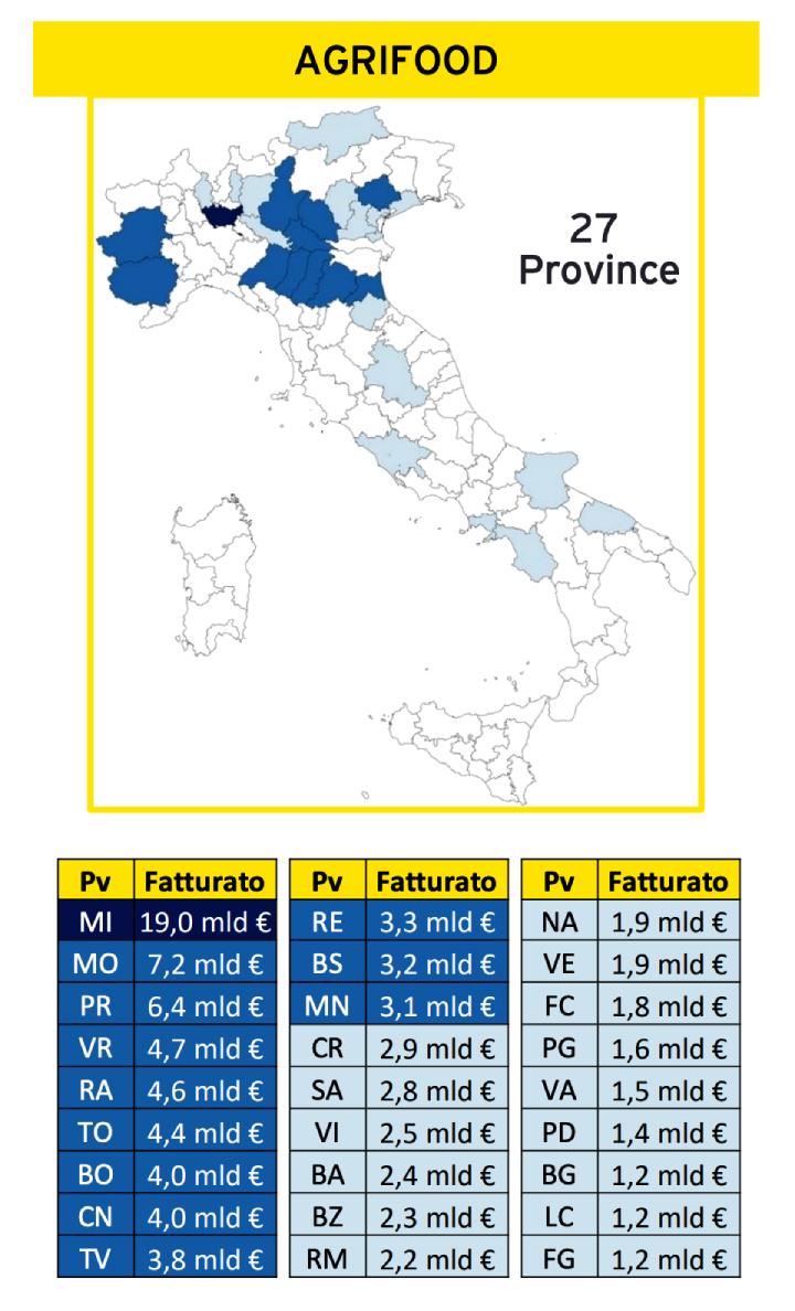 Grafico: Settore agrifood per province