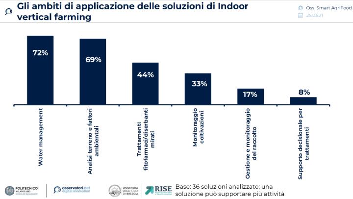 Grafico: Gli ambiti di applicazione delle soluzioni di Indoor vertical farming