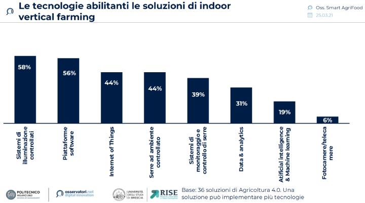Grafico: Le tecnologie abitlitanti le soluzioni di Indoor vertical farming