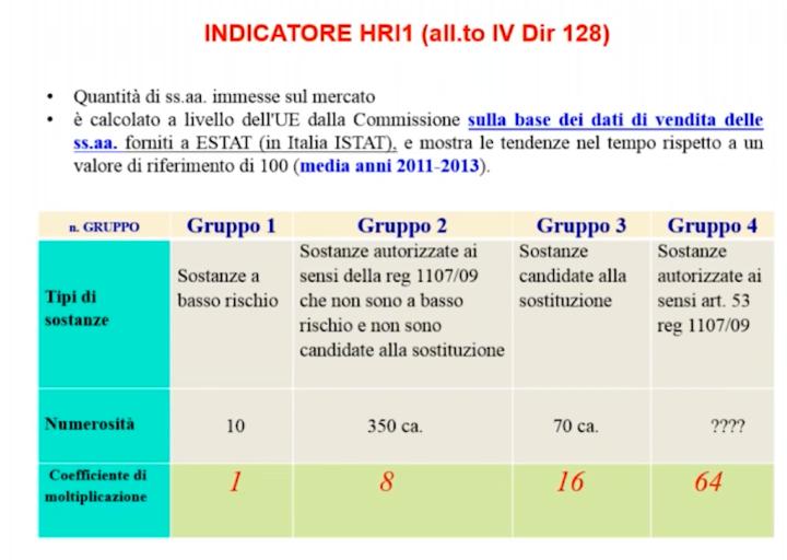 Indicatore HRI1