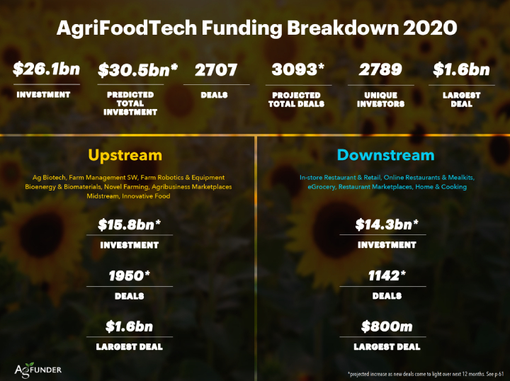 AgriFoodTech funding breakdown 2020
